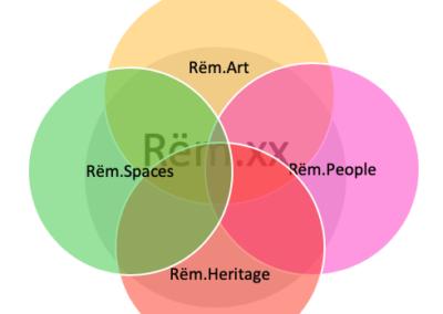 Rëm.xx concept (C) The Impact Lab